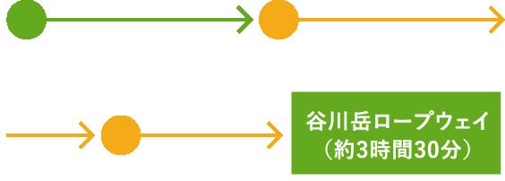 上越線ご利用で、上野駅から会場までのルート図