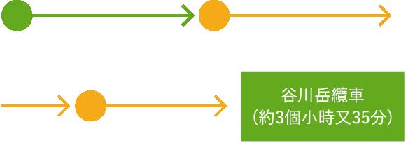 By Joetsu Line by Takasaki Line from Ueno to Takasaki